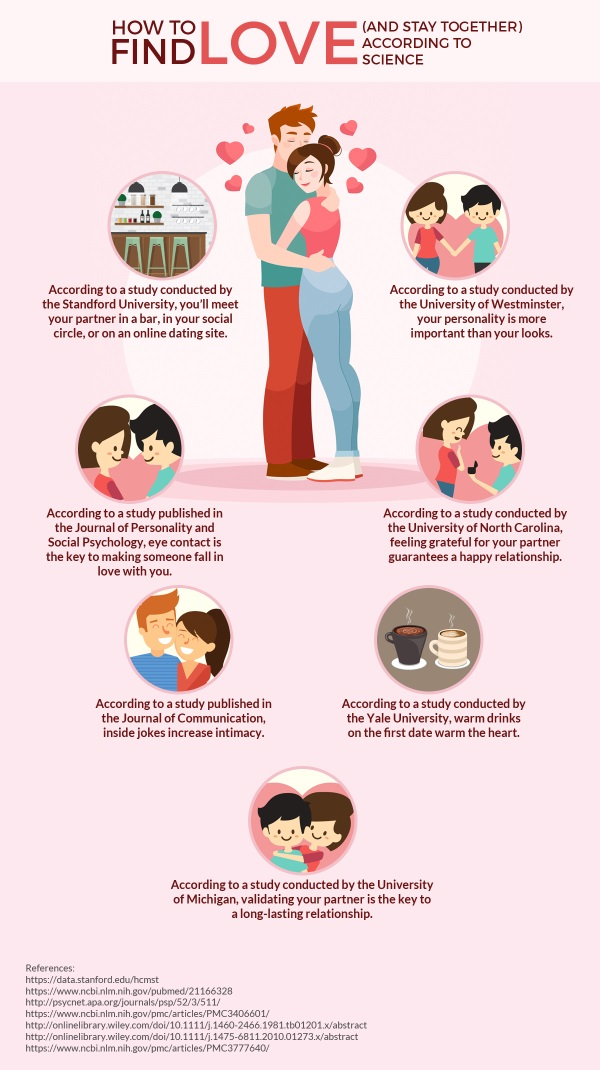 what makes a man fall in love psychology